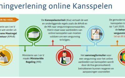 Kan legaal online gokken alleen in Holland Casino Online?