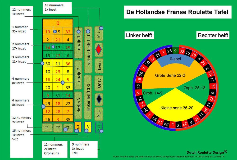 Hoe ziet een Hollandse roulette eruit