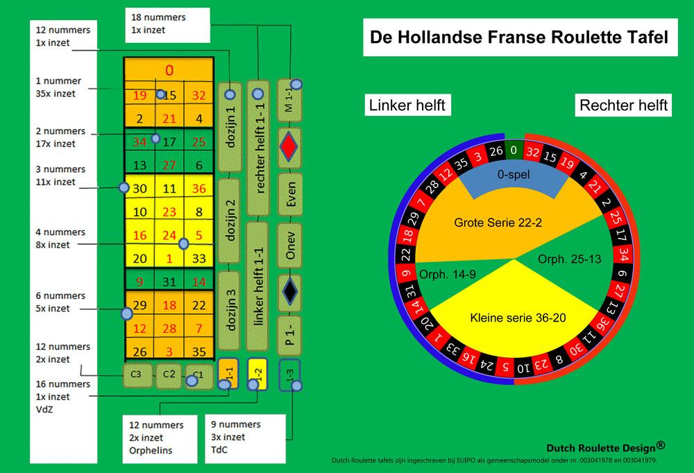 Hollands roulette uitleg