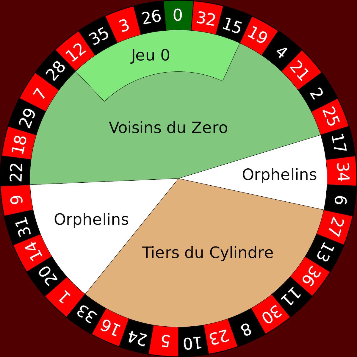 Roulette-wiel-Burenspel regels